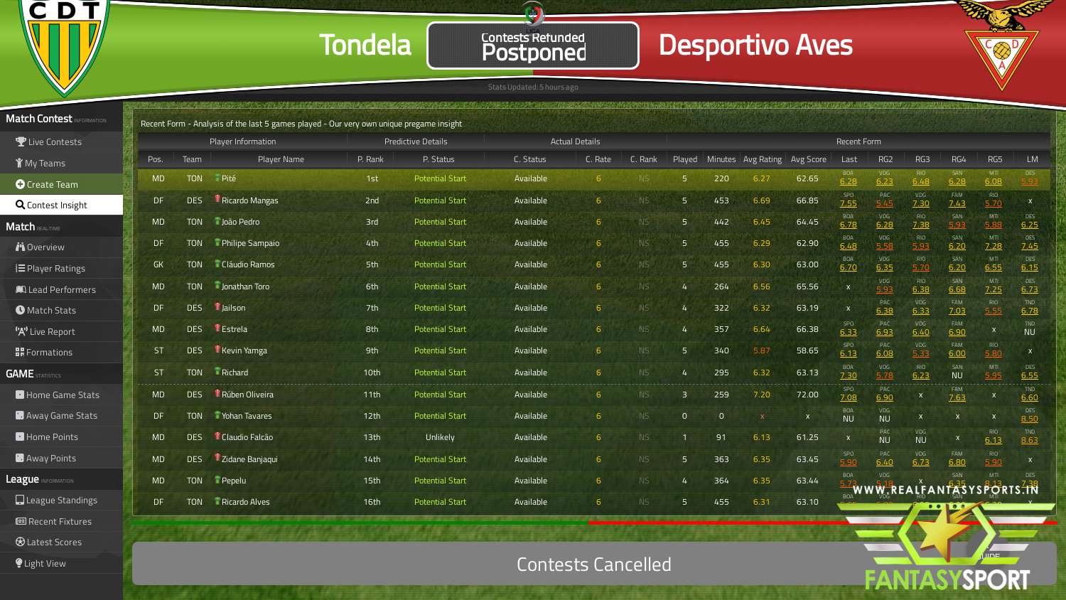 Fantasy Football Tondela Vs Desportivo Aves Saturday 21st March 2020