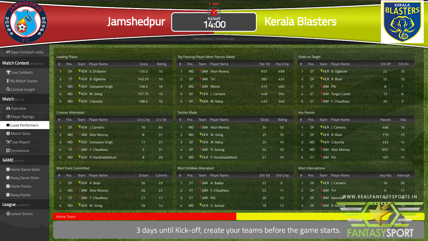 Jamshedpur Vs Kerala Blasters Fantasy Football Team