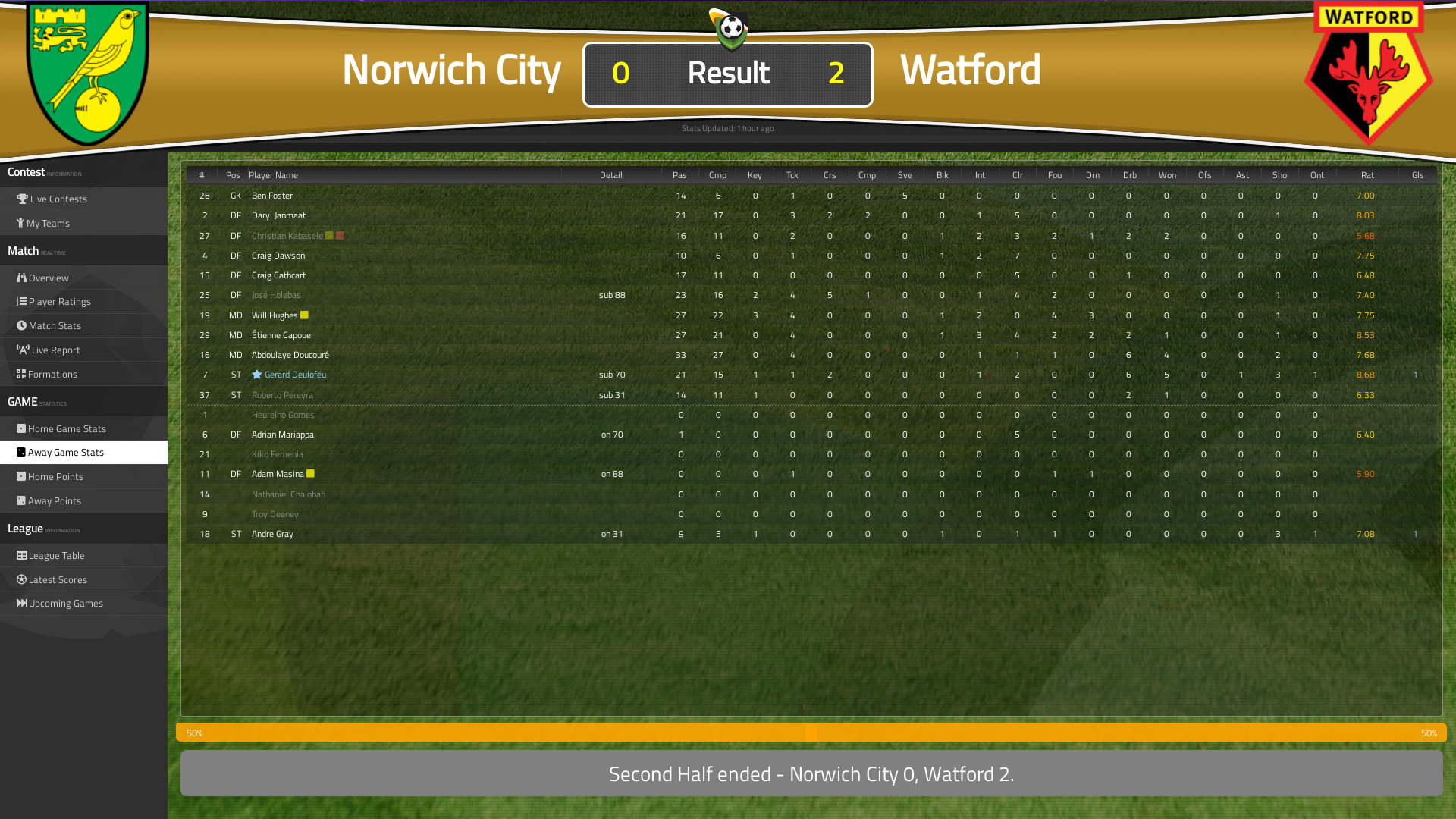Norwich City vs Watford (0-2) 9th November 2019